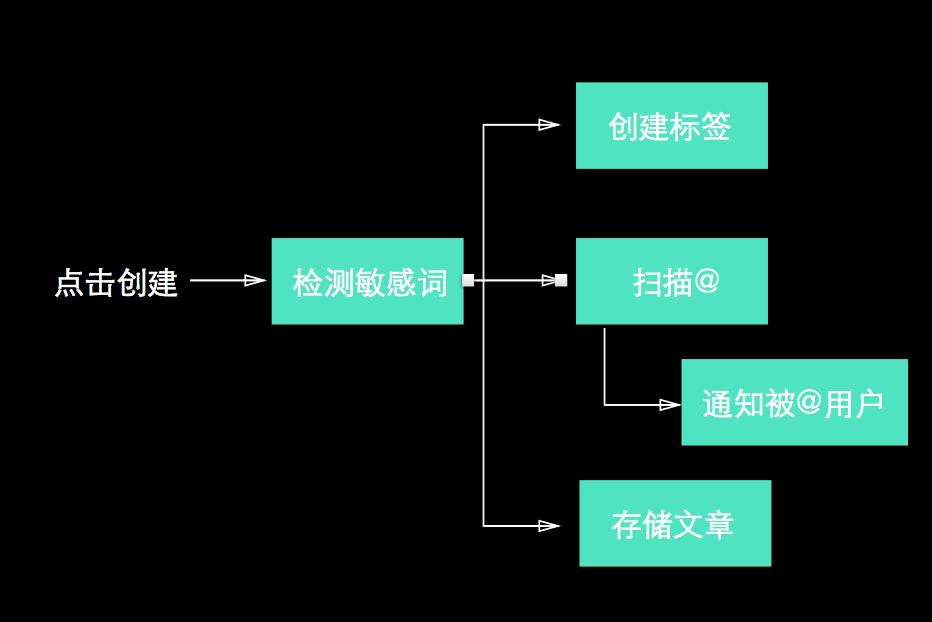 理想的应用框架