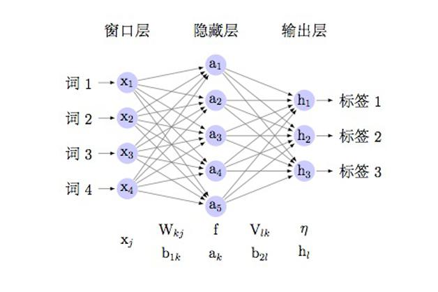 基于深层神经网络的命名实体识别技术