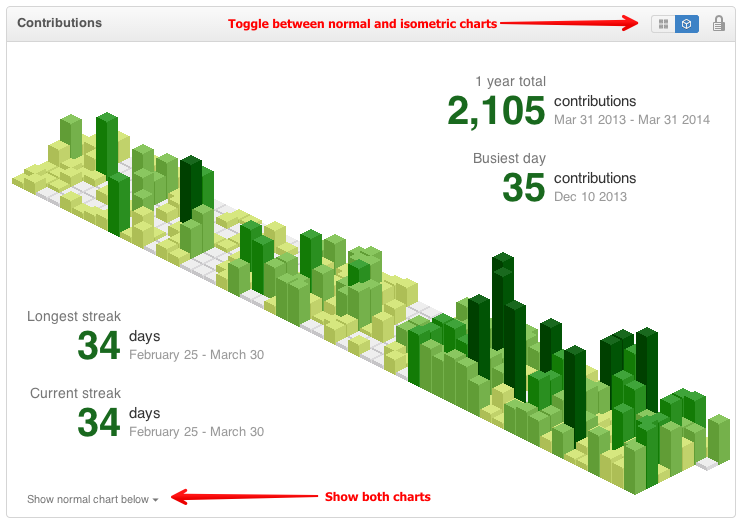 浏览器 Github 扩展:isometric-contributions