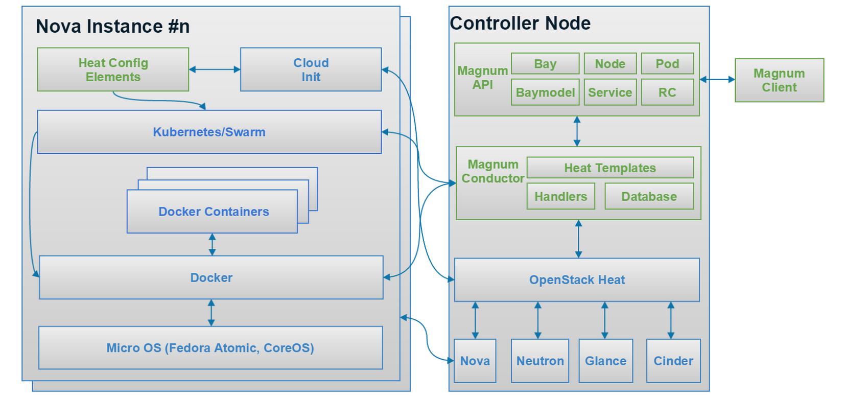 下面是magnum的wiki上提及的magnum架构示意图