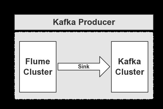Kafka实战-Flume到Kafka