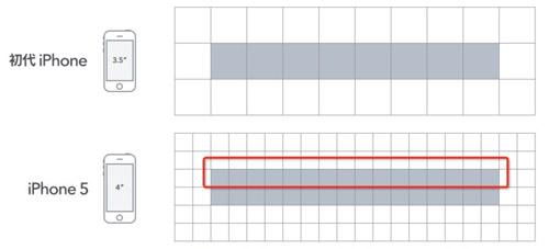 解惑好文:移动端H5页面高清多屏适配方案