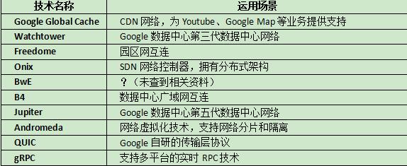 Google数据中心网络技术漫谈