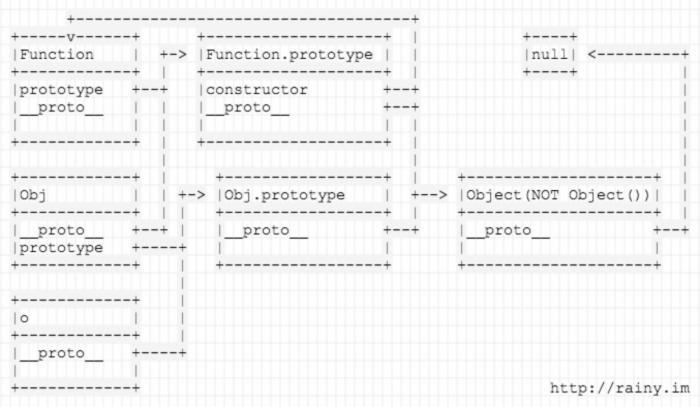 图解Javascript原型链