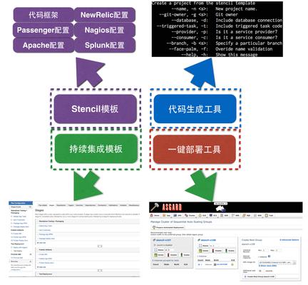 基于微服务架构,改造企业核心系统之实践