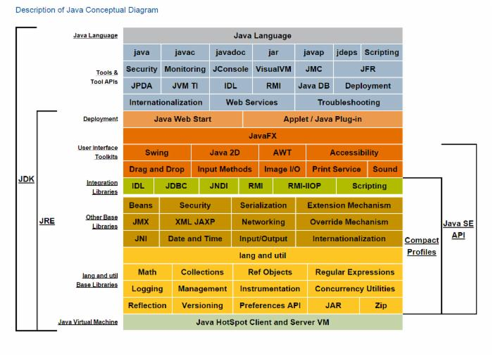 JVM 相关知识整理和学习