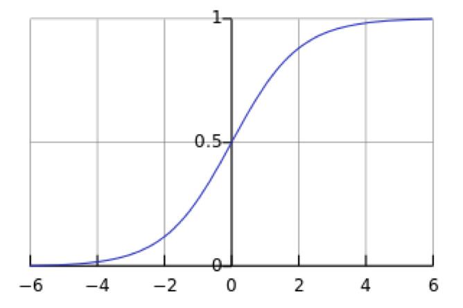 机器学习中的逻辑回归模型简介