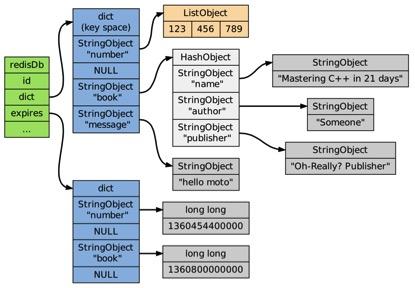 海量数据存储基础