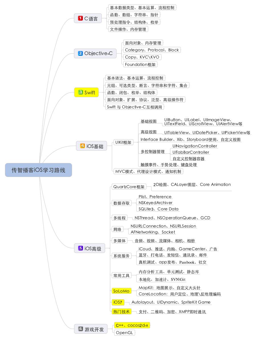 iOS学习路线图