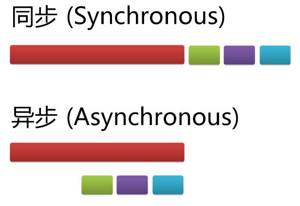 利用 Python yield 创建协程将异步编程同步化