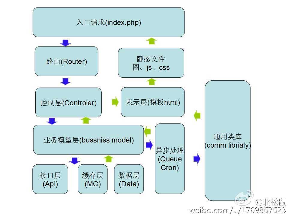 应用web框架模块设计三国演义篇