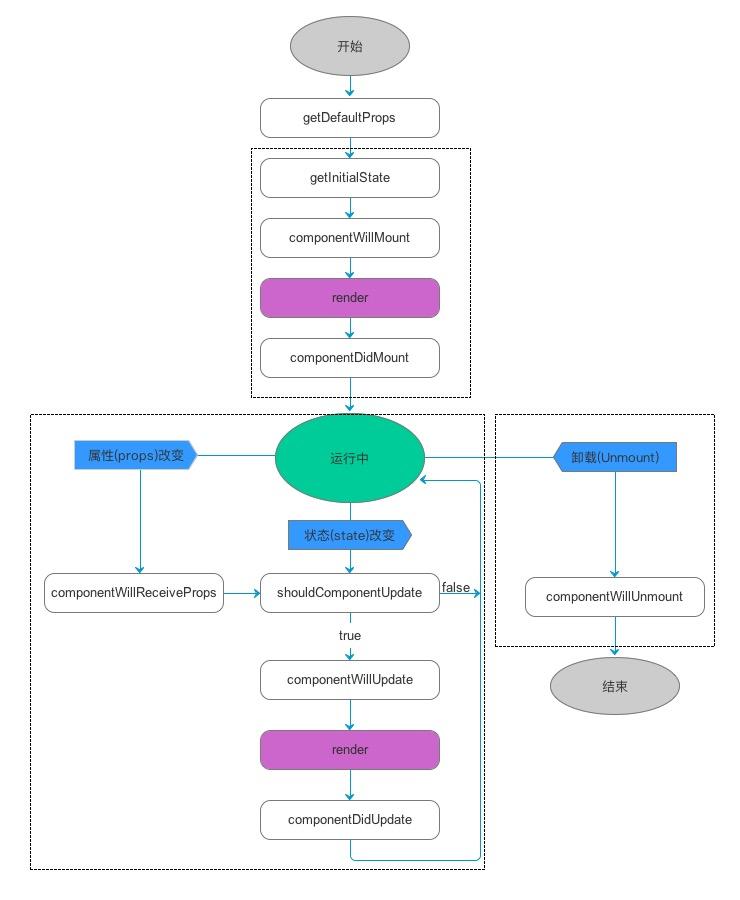 React Native 中组件的生命周期