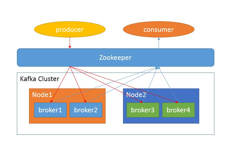 node安装步骤
