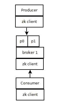Kafka入门:简介、使用场景、设计原理、主要配置及集群搭建