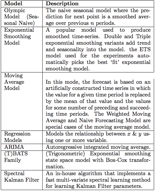 可扩展的通用异常检测系统:EGADS