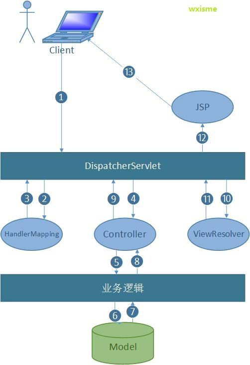 mvc 前端目录结构