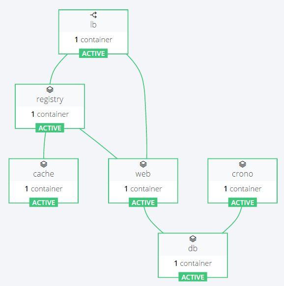 搭建企业私有Docker Registry实战分享