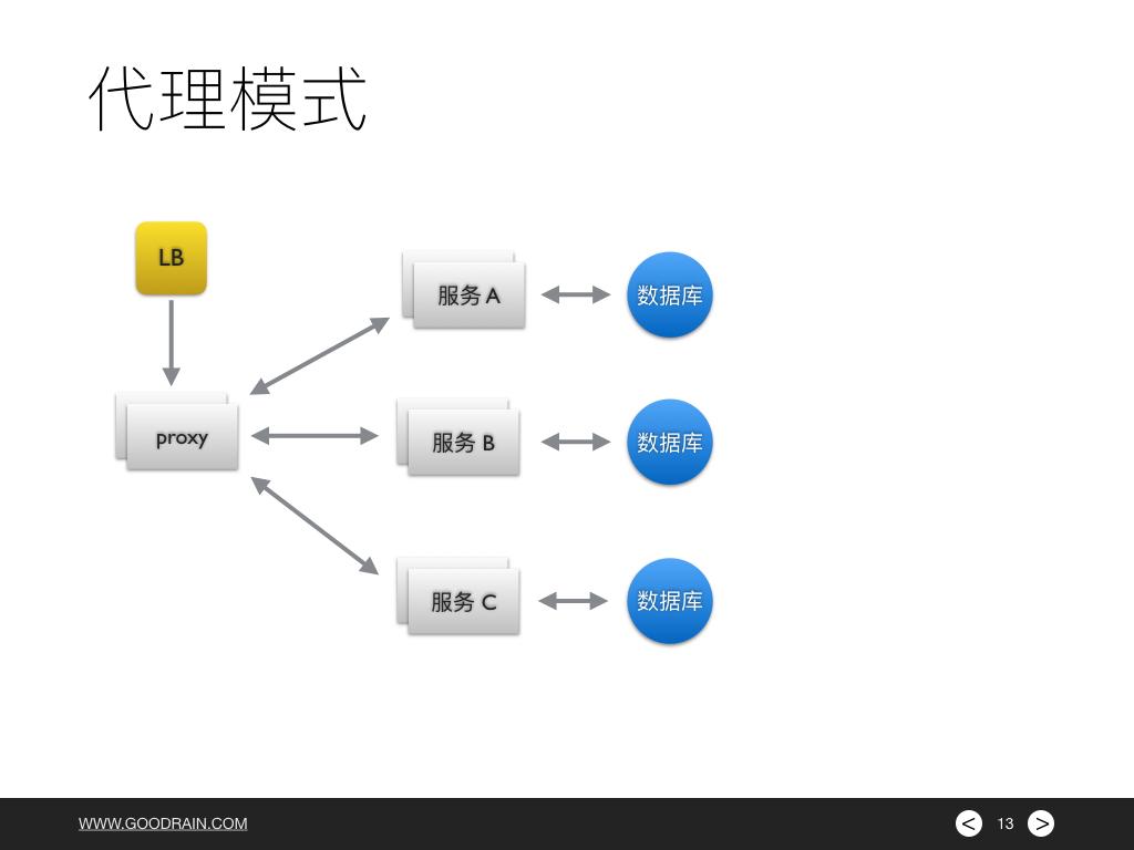 微服务架构云端应用