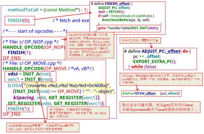 深入理解Android(二):Java虚拟机Dalvik