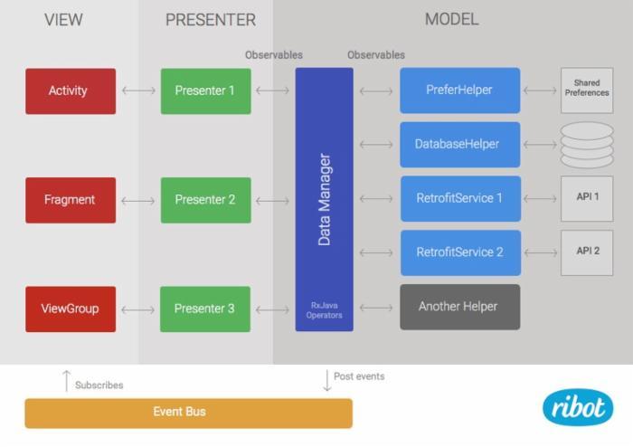 Android应用架构变更背后的经验、失误与推论