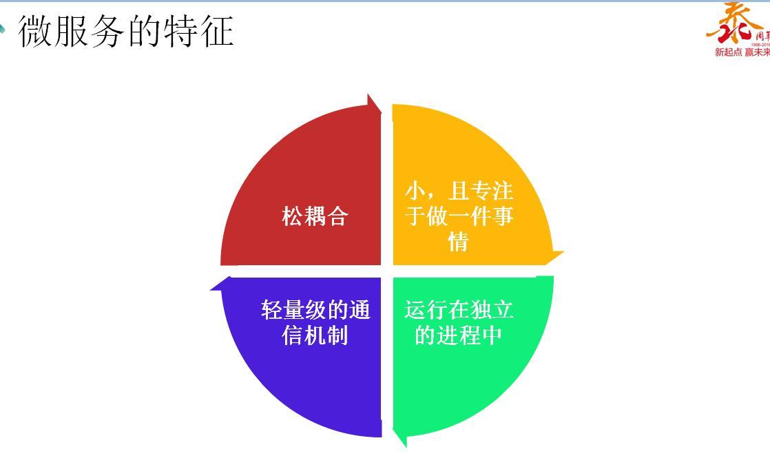 企业管理结构图标