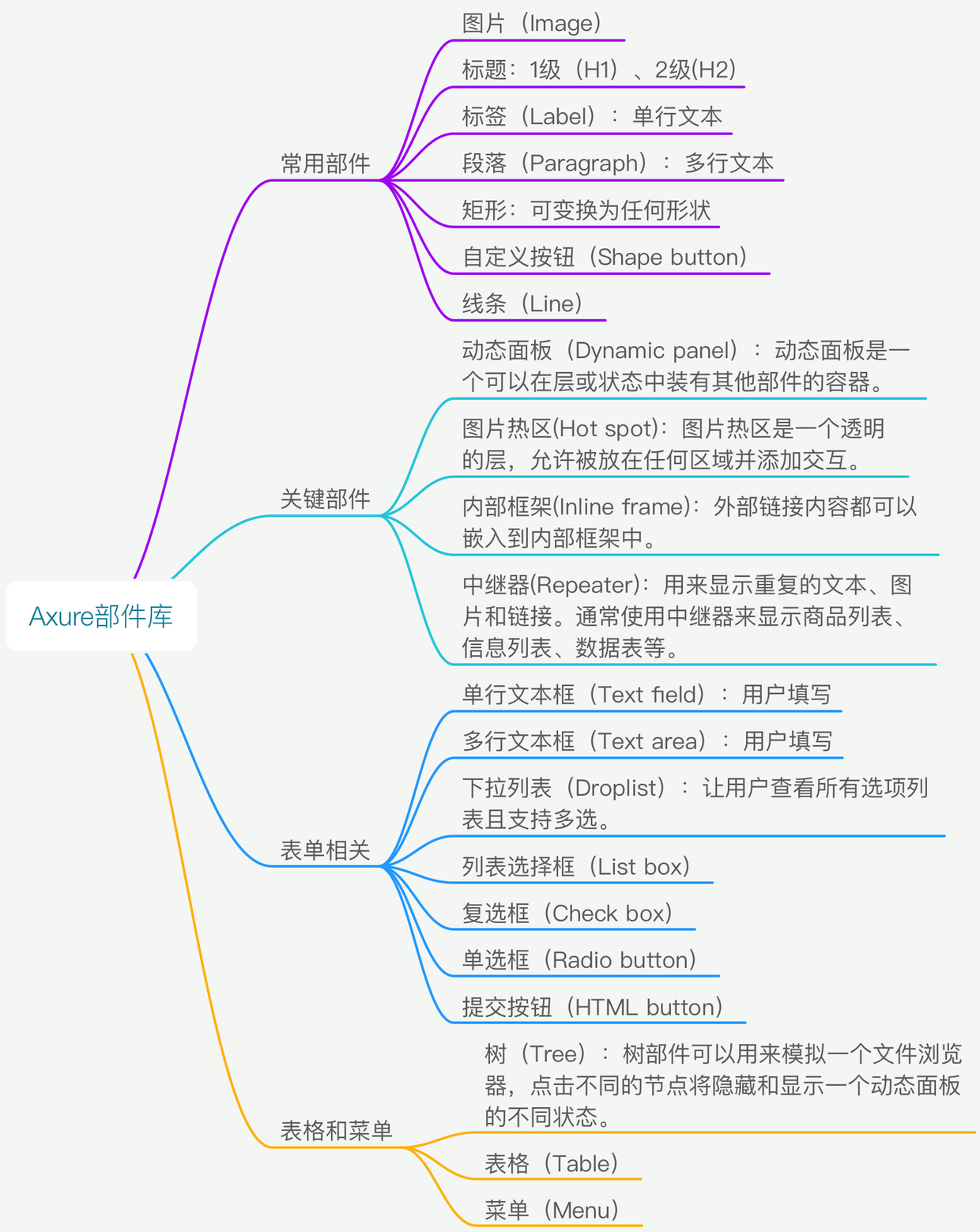 从零开始学axure原型设计(入门篇)