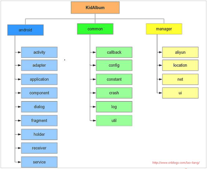 项目开发组织结构图