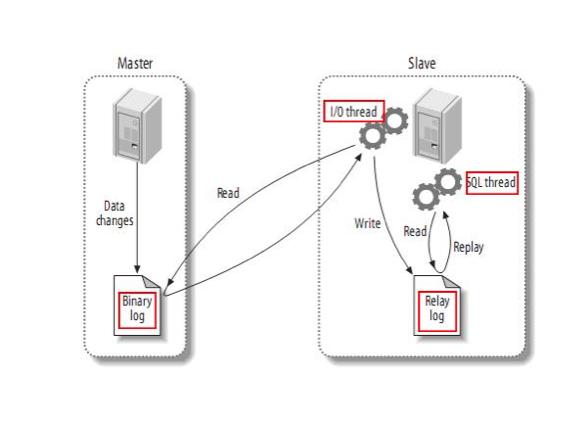 从库的 I/O Thread 是通过网络读取主库的 binlog 的,若出现网络故障,有可能产生数据丢失。为避免网络故障导致的数据丢失,网络恢复后从库重新连接上来需要知道从主库 binlog 的哪个位置重新传输数据。从库需要记住中断发生时 binlog 的位置,并从该断点处重新读取,这个断点我们称为从库的重传检查点。一个可靠的重传检查点必须是在从库读到数据并写入到本地 Relay log 持久化之后才可建立,否则都有丢失数据的可能。 由于主从复制过程的分布式特征,需要保证复制过程的幂等性,也就是重复复制同