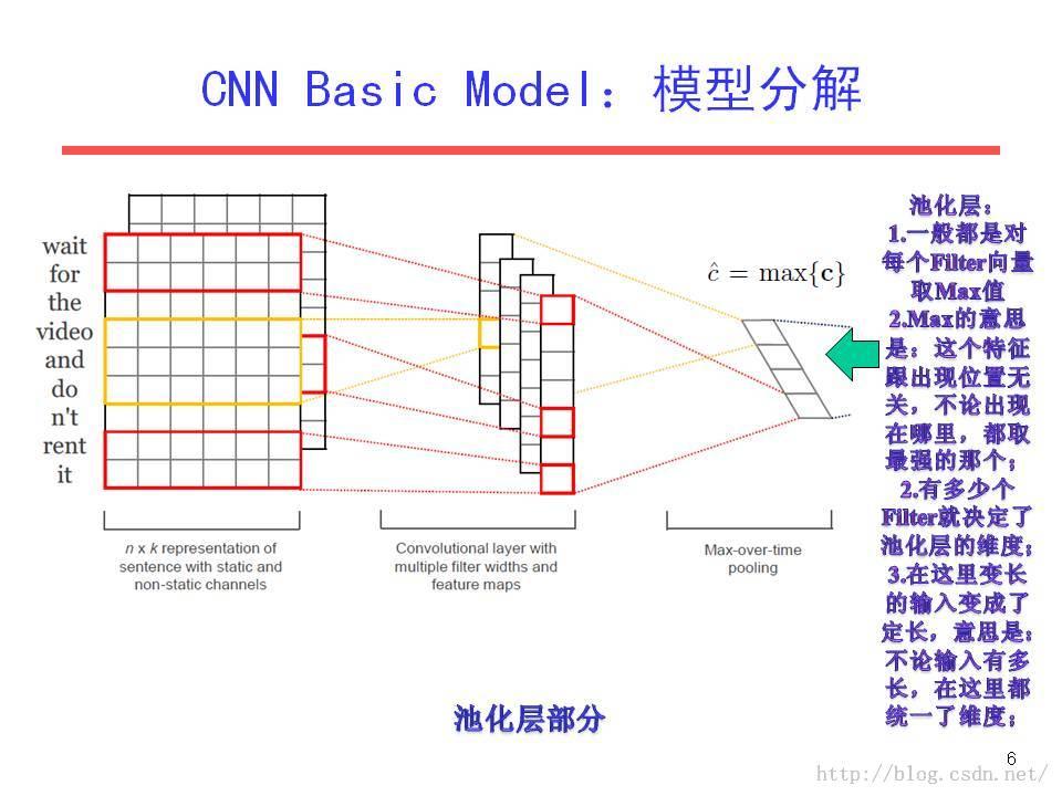 深度学习与自然语言处理之四:卷积神经网络模型(cnn)