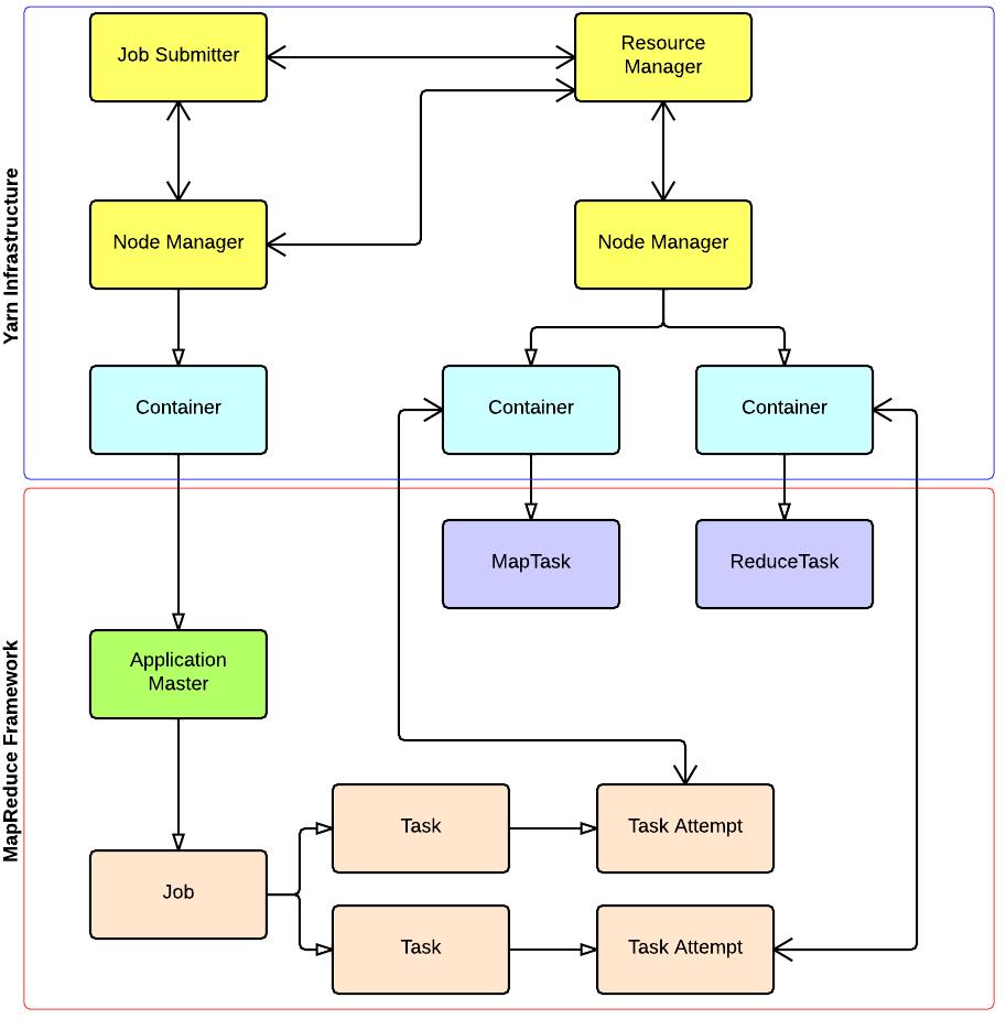 mapreduce图解流程