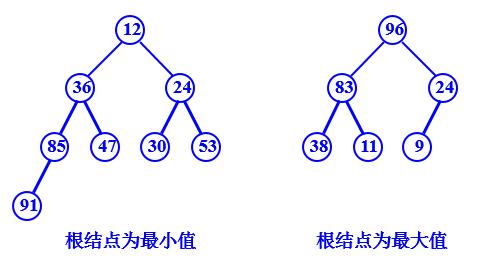 )。二分插入算法与直接插入算法的元素移动一样是顺序的,因此该方法也是稳定的。 3、插入类排序--希尔排序 3.1、对于插入排序算法来说,如果原来的数据就是有序的,那么数据就不需要移动,而插入排序算法的效率主要消耗在数据的移动中。因此可知:如果数据的本身就是有序的或者本身基本有序,那么效率就会得到提高。 希尔排序的基本思想是:将需要排序的序列划分成为若干个较小的子序列,对子序列进行插入排序,通过则插入排序能够使得原来序列成为基本有序。这样通过对较小的序列进行插入排序,然后对基本有序的数列进行插入排序,能够提