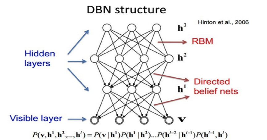 dbn相比于传统的机器学习算法如svm,聚类算法,决策树等有一个更加智能