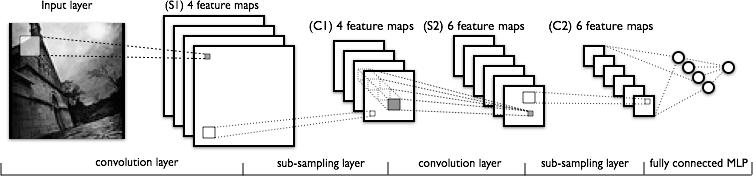 深度学习教程:从感知器到深层网络