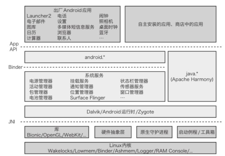 android系统的安全设计与架构