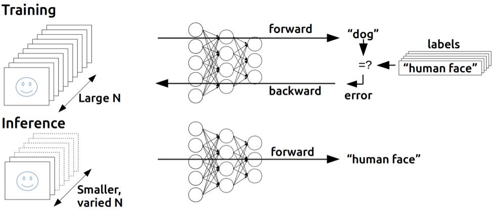 神经网络和深度学习简史(1)