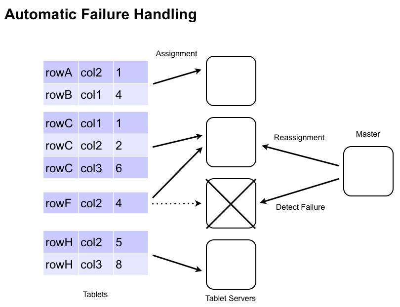 图像/ failure_handling.png的