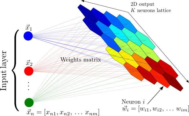 自组织映射神经网络:将输入的一个大向量映射到一个神经输出的网格中,在其中,每个输出都是一个聚类。相邻的神经元表示同样的聚类。 正如权重共享一样,关于自编码器最早的讨论是在前面提到过的1986年的反向传播分析中所进行。有了权重共享,它在接下来几年中的更多研究中重新浮出了水面,包括Hinton自己。这篇论文,有一个有趣的标题:《自编码器,最小描述长度和亥姆霍兹自由能》(Autoencoders, Minimum Description Length, and Helmholts Free Energy),提
