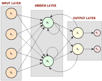 神经网络和深度学习简史(三)
