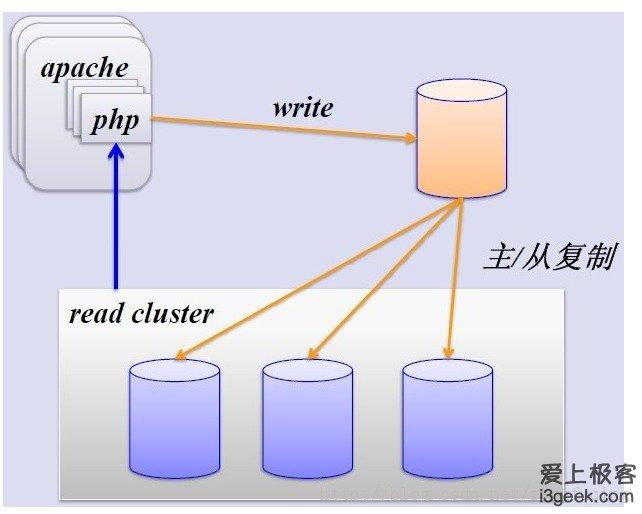 mysql的主从复制解决了数据库的读写分离