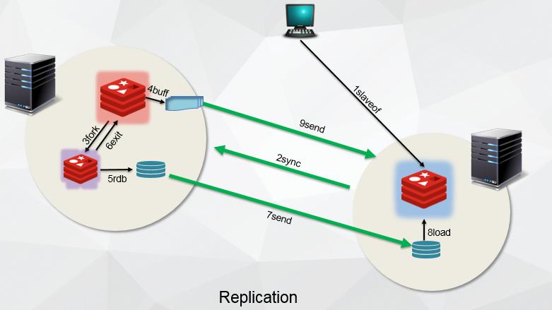 redis在线数据迁移工具