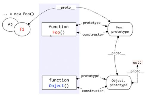 深入理解javascript原型和闭包