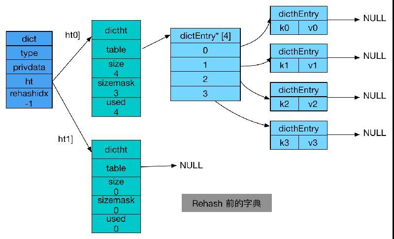 【redis基本数据结构】字典实现