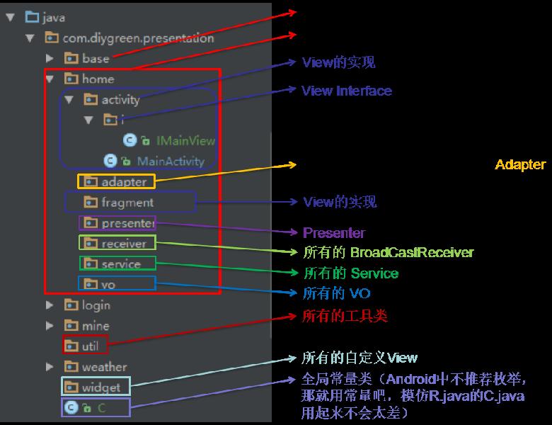 Android MVP 详解(下)