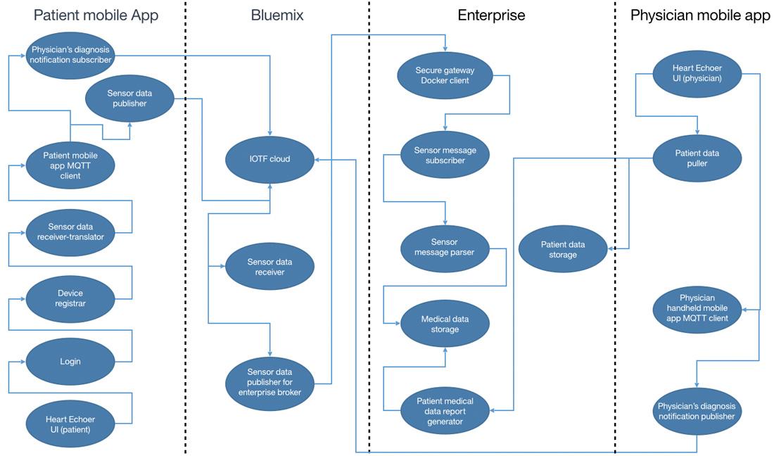 使用bluemix 构建一个安全的 iot 医疗解决方案,第 1