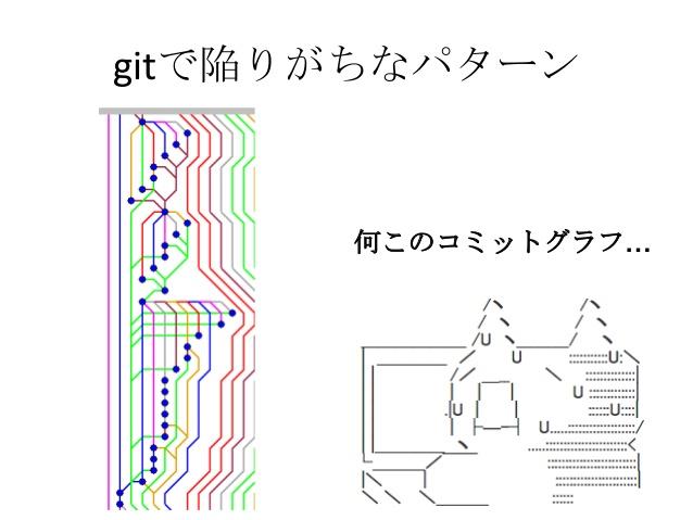 团队中的 Git 实践