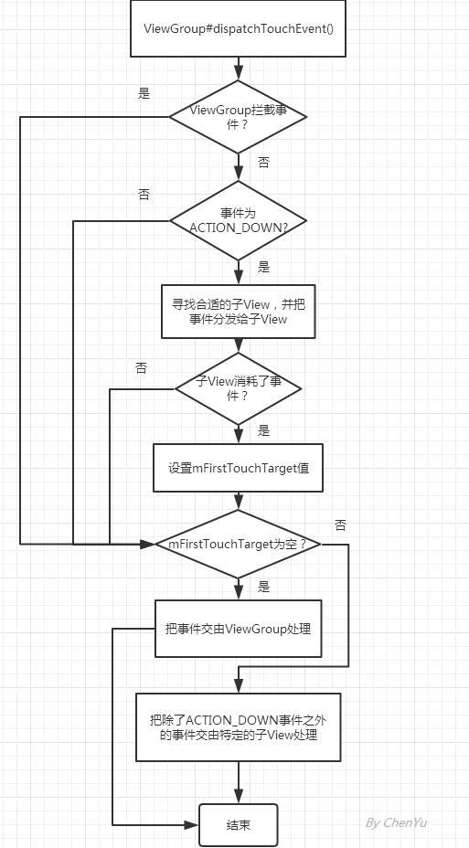 ViewGroup事件分发流程