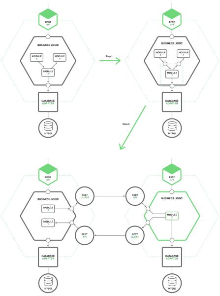 微服务实践(七):从单体式架构迁移到微服务架构