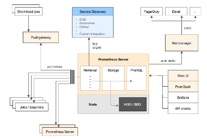 如何选择Docker监控方案