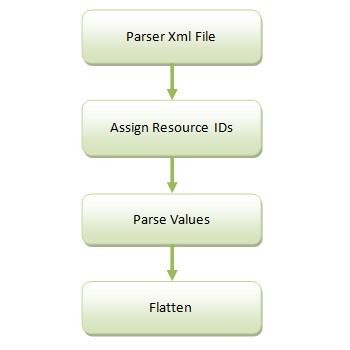 解析xml文件     解析xml文件是为了