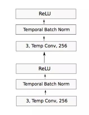resnet(注:resnet 是微软提出的一种卷积网络)结构.